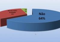Enquete apontou 64% contra o uso de animais como tração de charretes; Lei foi rejeitada pelas comissões da Câmara