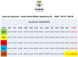 Tabela Observatório do Turismo - Clique para ver o relatório na íntegra